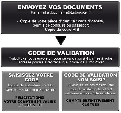 Valider son compte sur TurboPoker